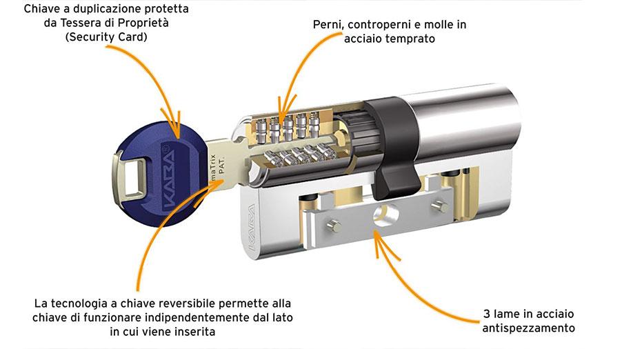 Sostituzione Serratura a Cilindro Europeo Torino